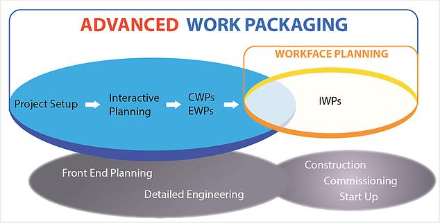 Advanced Work Packaging é aplicável em proprietários de projetos?