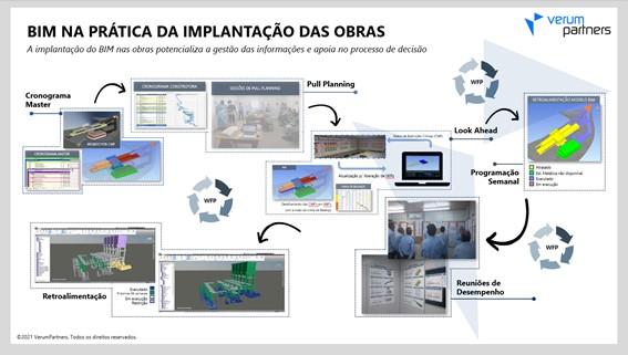 Transformação digital na gestão da construção