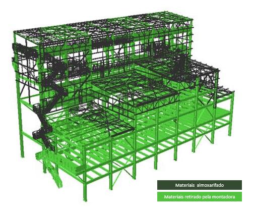 O uso do BIM – Building Information Modeling – na Gestão de Materiais de um empreendimento