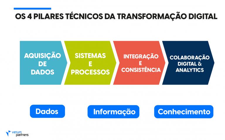 transformação digital 2